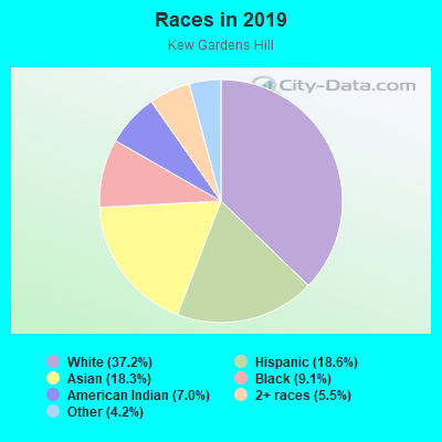 Races in Kew Gardens Hill in Flushing neighborhood in NY
