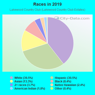 Races in Lakewood Country Club in Lakewood neighborhood in CA