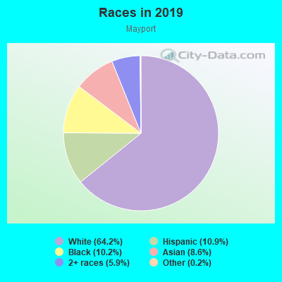Races in Mayport in Atlantic Beach neighborhood in FL