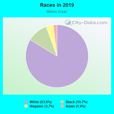 Races in Millers Creek in Mobile neighborhood in AL
