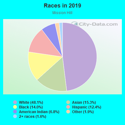 Races in Mission Hill in Boston neighborhood in MA