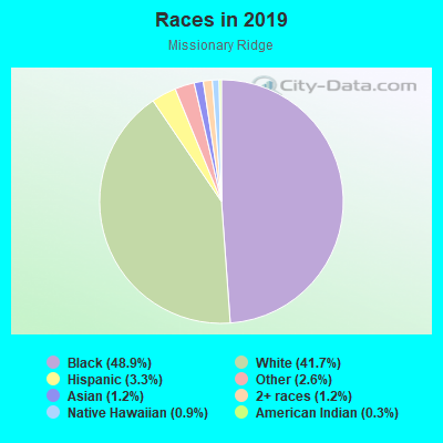 Races in Missionary Ridge in Chattanooga neighborhood in TN