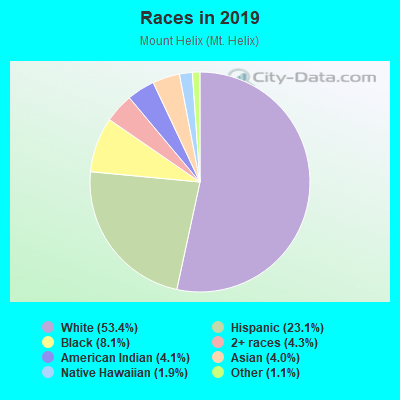 Races in Mount Helix in La Mesa neighborhood in CA