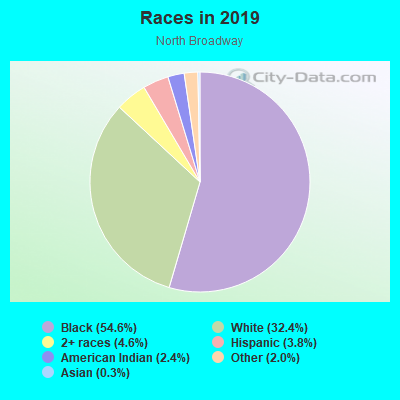 Races in North Broadway in Cleveland neighborhood in OH