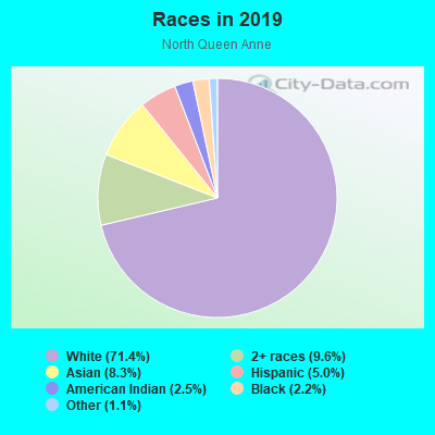 Races in North Queen Anne in Seattle neighborhood in WA