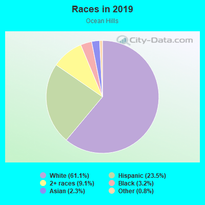 Races in Ocean Hills in Oceanside neighborhood in CA