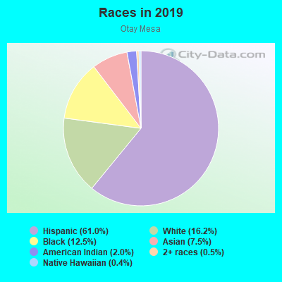 Races in Otay Mesa in San Diego neighborhood in CA
