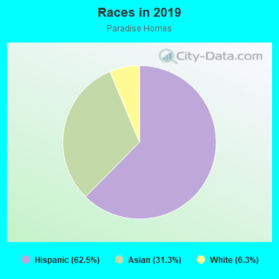 Races in Paradise Homes in National City neighborhood in CA