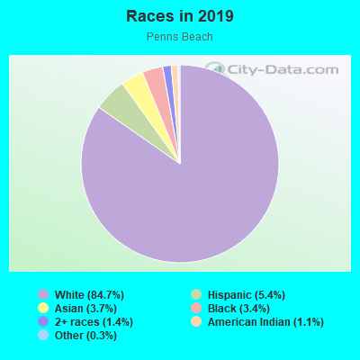 Races in Penns Beach in Pennsville neighborhood in NJ