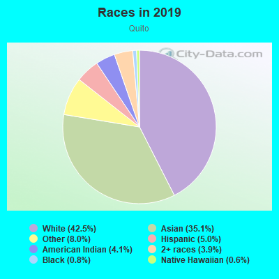 Races in Quito in Saratoga neighborhood in CA