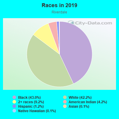 Races in Riverdale in Dayton neighborhood in OH