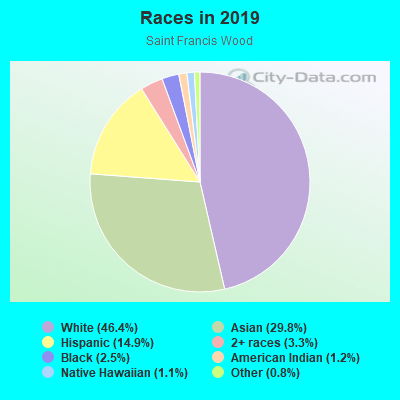 Races in Saint Francis Wood in San Francisco neighborhood in CA