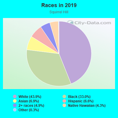 Races in Squirrel Hill in Philadelphia neighborhood in PA