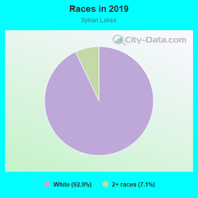 Races in Sylvan Lakes in Vero Beach neighborhood in FL