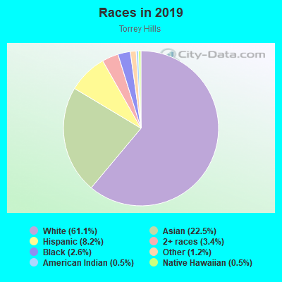 Races in Torrey Hills in San Diego neighborhood in CA