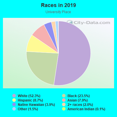 Races in University Place in Fort Worth neighborhood in TX