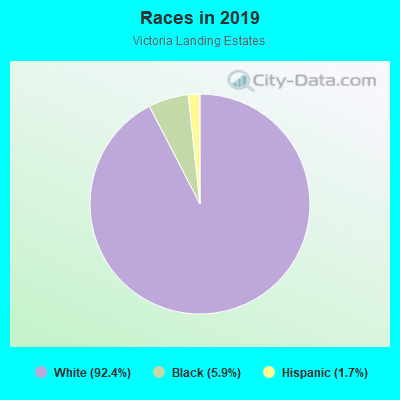 Races in Victoria Landing Estates in Woodstock neighborhood in GA