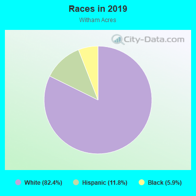 Races in Witham Acres in Auburndale neighborhood in FL