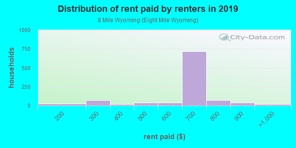 Rent paid by renters in 2013 in 8 Mile Wyoming in Detroit neighborhood in MI