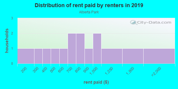 Rent paid by renters in 2013 in Alberta Park in Auburndale neighborhood in FL