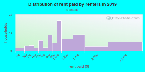 Rent paid by renters in 2013 in Allandale in Austin neighborhood in TX