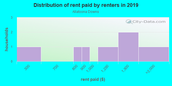 Rent paid by renters in 2013 in Allatoona Downs in Woodstock neighborhood in GA