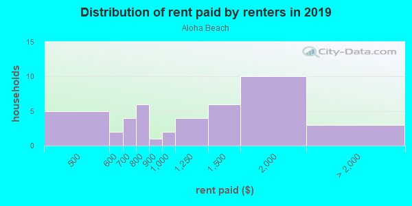 Rent paid by renters in 2013 in Aloha Beach in Denver neighborhood in CO
