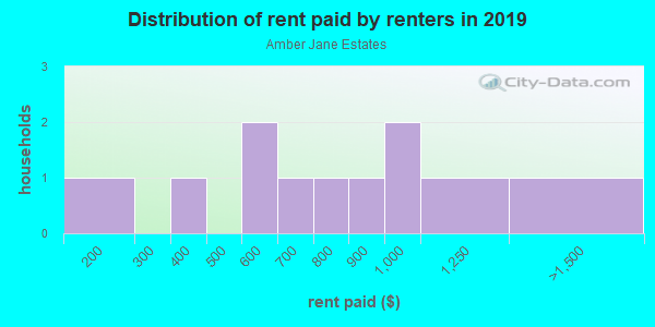 Rent paid by renters in 2013 in Amber Jane Estates in Fayetteville neighborhood in AR