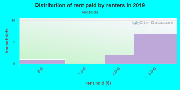 Rent paid by renters in 2013 in Andalucia in San Diego neighborhood in CA