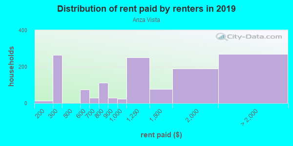 Rent paid by renters in 2013 in Anza Vista in San Francisco neighborhood in CA
