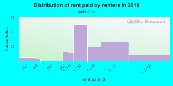 Rent paid by renters in 2013 in Apple Valley in Santa Rosa neighborhood in CA