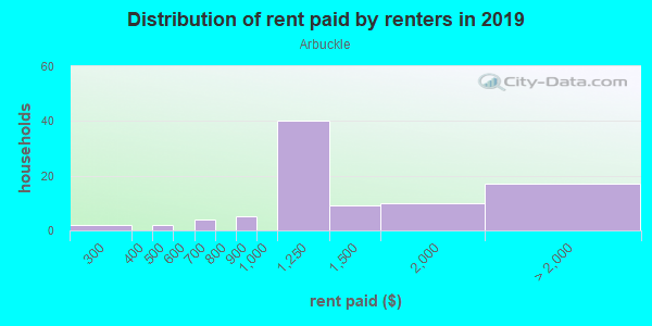 Rent paid by renters in 2013 in Arbuckle in San Jose neighborhood in CA