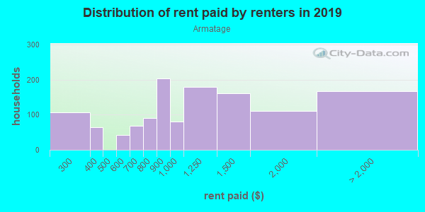 Rent paid by renters in 2013 in Armatage in Minneapolis neighborhood in MN