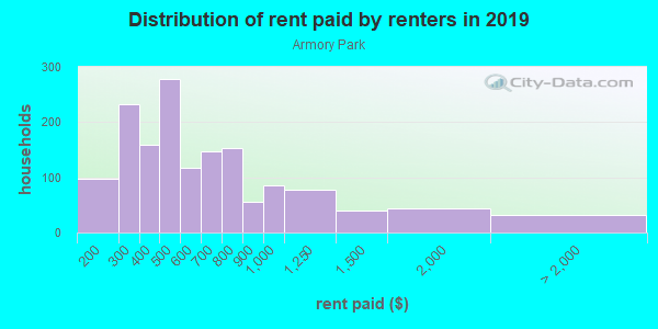Rent paid by renters in 2013 in Armory Park in Tucson neighborhood in AZ