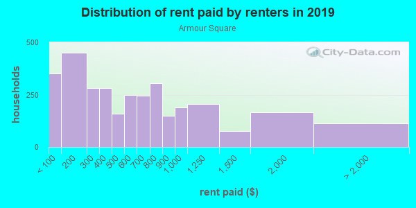 Rent paid by renters in 2013 in Armour Square in Chicago neighborhood in IL