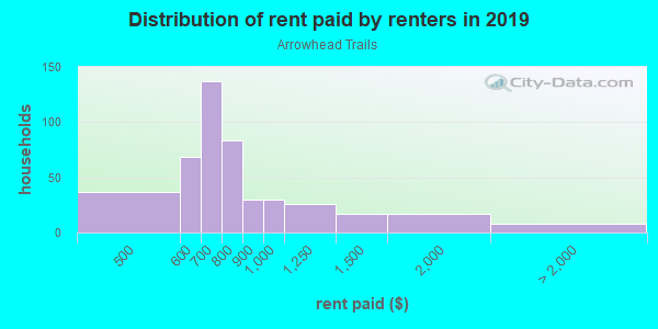 Rent paid by renters in 2013 in Arrowhead Trails in Mission neighborhood in KS