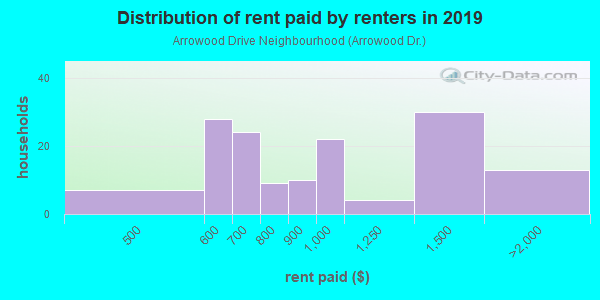Rent paid by renters in 2013 in Arrowood Drive Neighbourhood in Atlanta neighborhood in GA