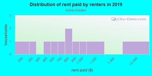 Rent paid by renters in 2013 in Ashley Estates in Garner neighborhood in NC