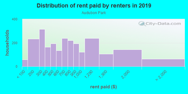 Rent paid by renters in 2013 in Audubon Park in Minneapolis neighborhood in MN