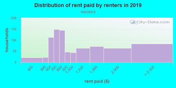 Rent paid by renters in 2013 in Aylesford in Lexington neighborhood in KY