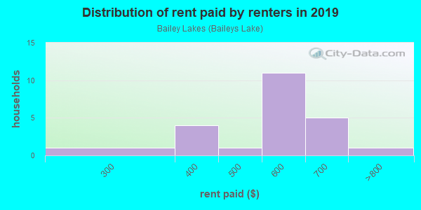 Rent paid by renters in 2013 in Bailey Lakes in Ashland neighborhood in OH