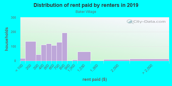 Rent paid by renters in 2013 in Baker Village in Columbus neighborhood in GA