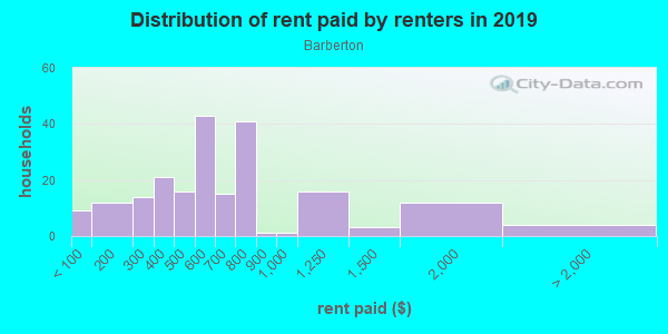 Rent paid by renters in 2013 in Barberton in Norfolk neighborhood in VA