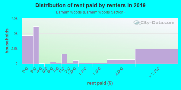 Rent paid by renters in 2013 in Barnum Woods in East Meadow neighborhood in NY