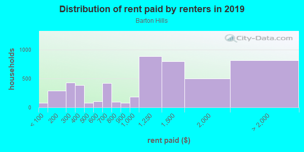 Rent paid by renters in 2013 in Barton Hills in Austin neighborhood in TX