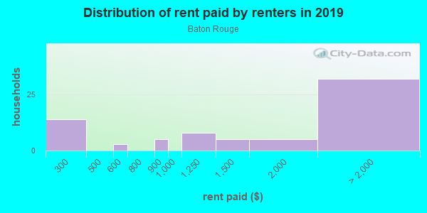 Rent paid by renters in 2013 in Baton Rouge in San Jose neighborhood in CA