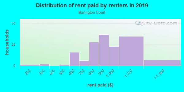 Rent paid by renters in 2013 in Bavington Court in Las Vegas neighborhood in NV