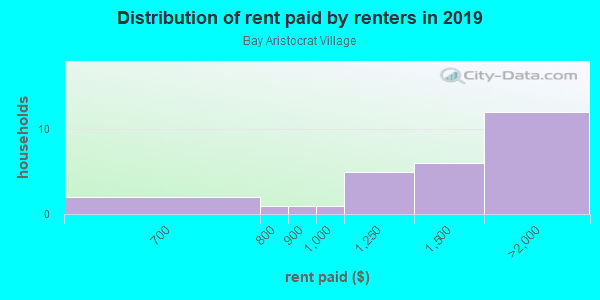 Rent paid by renters in 2013 in Bay Aristocrat Village in Clearwater neighborhood in FL