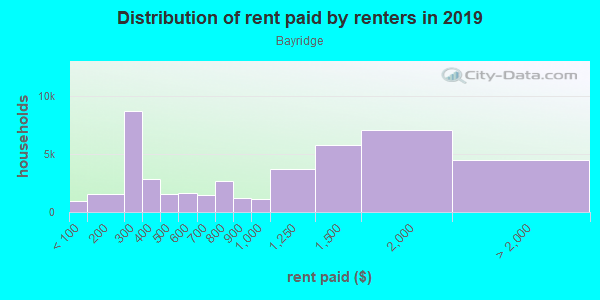 Rent paid by renters in 2013 in Bayridge in Brooklyn neighborhood in NY