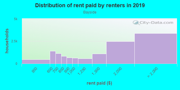 Rent paid by renters in 2013 in Bayside in Bayside neighborhood in NY